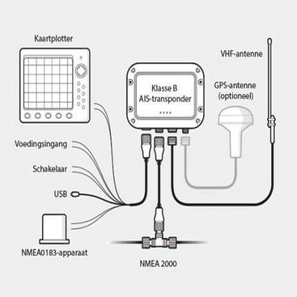 B Class AIS Transponder schema