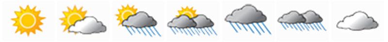 Meteo, voor zeilers vaak een spelletje met het weer